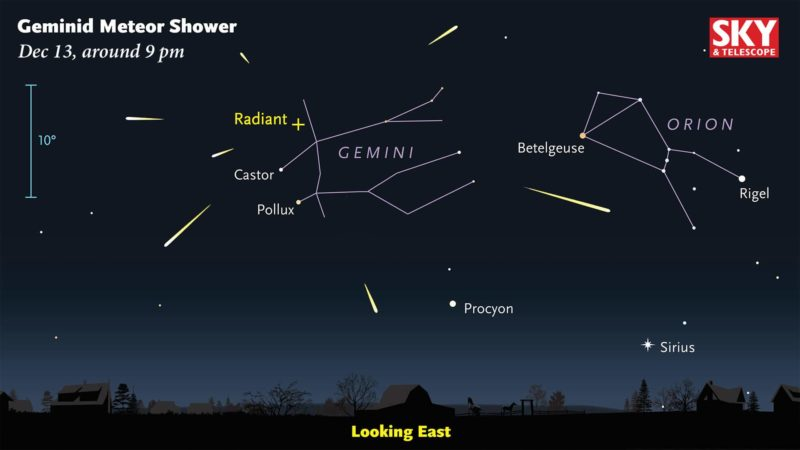 Geminid meteors can flash into view anywhere in the late-night sky. But if you follow their paths back far enough, they all appear to diverge from a point in the constellation Gemini. The meteors' perspective point of origin is called the shower's radiant. Don't expect to see several meteors at once! This diagram is meant only to show their divergence from the radiant point. Image from skyandtelescope.