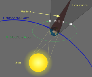 Lunar eclipse egometry