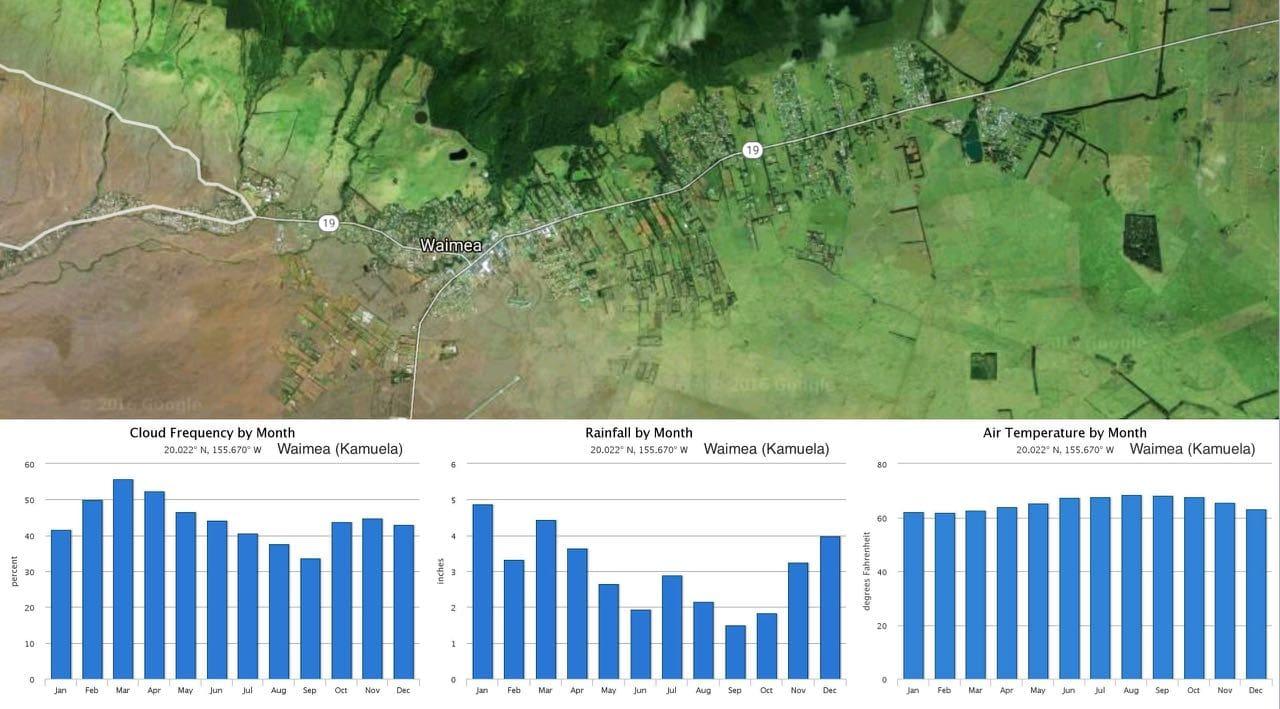 Weather in Waimea (Kamuela): temperature, rainfall and cloud cover