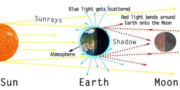 Lunar eclipse explained